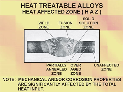 Heat Treatable Alloys